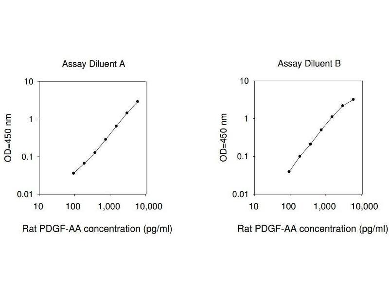 Platelet Derived Growth Factor AA (PDGFAA) ELISA Kit