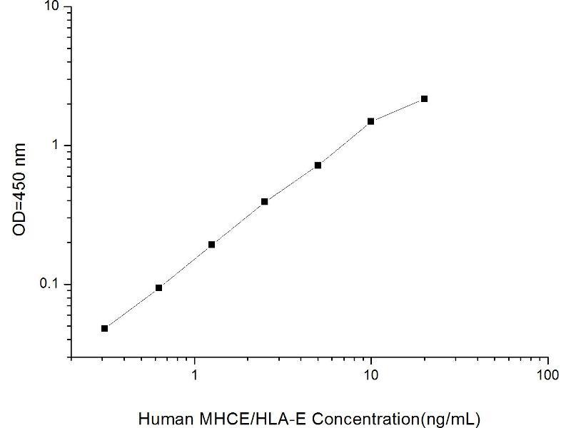 HLA Class I Histocompatibility Antigen, alpha Chain E (HLAE) ELISA Kit (2)