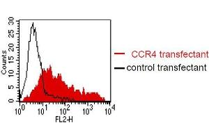 Flow Cytometry (FACS) image for anti-Chemokine (C-C Motif) Receptor 4 (CCR4) antibody (ABIN179723)