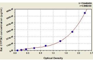 Image no. 1 for Cytochrome P450, Family 7, Subfamily A, Polypeptide 1 (CYP7A1) ELISA Kit (ABIN6976288)