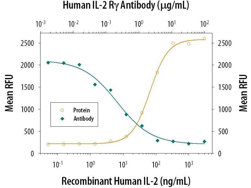 Neutralization (Neut) image for anti-IL2RG antibody (Interleukin 2 Receptor, gamma) (AA 23-254) (ABIN4899740)