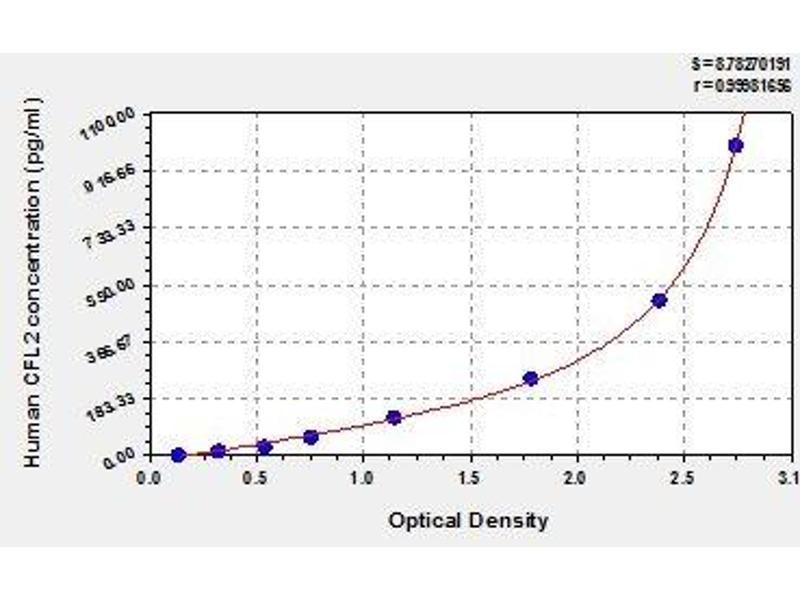 Cofilin 2 (Muscle) (CFL2) ELISA Kit