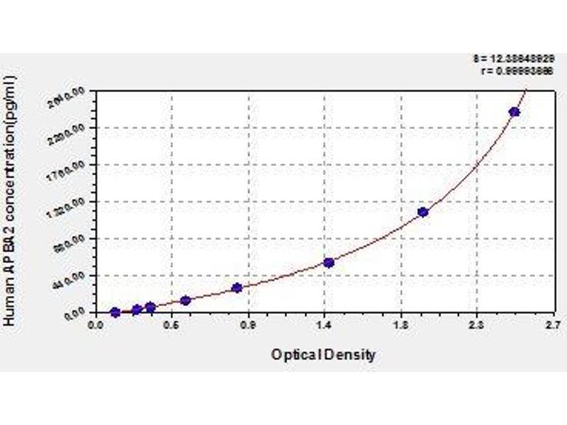 Amyloid beta (A4) Precursor Protein-Binding, Family A, Member 2 (APBA2) ELISA Kit