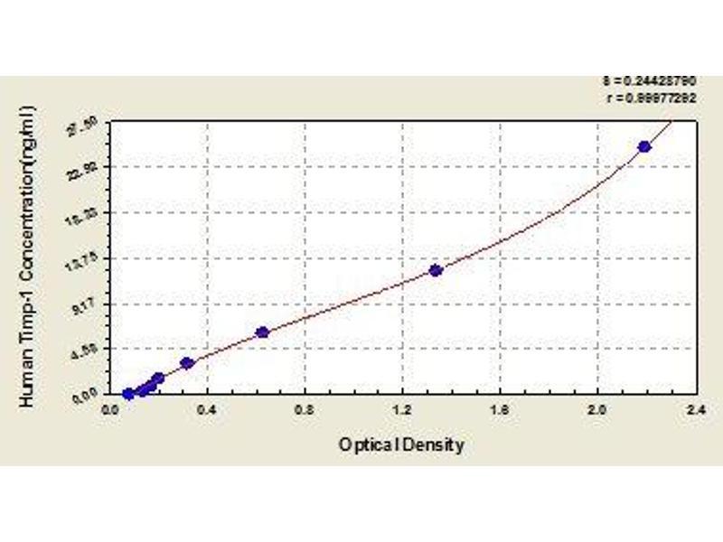 ELISA image for TIMP Metallopeptidase Inhibitor 1 (TIMP1) ELISA Kit (ABIN365420)