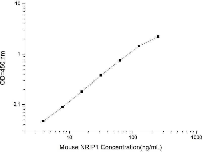 Nuclear Receptor Interacting Protein 1 (NRIP1) ELISA Kit (2)