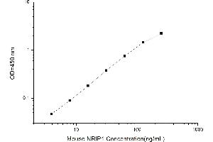 Image no. 2 for Nuclear Receptor Interacting Protein 1 (NRIP1) ELISA Kit (ABIN1116230)