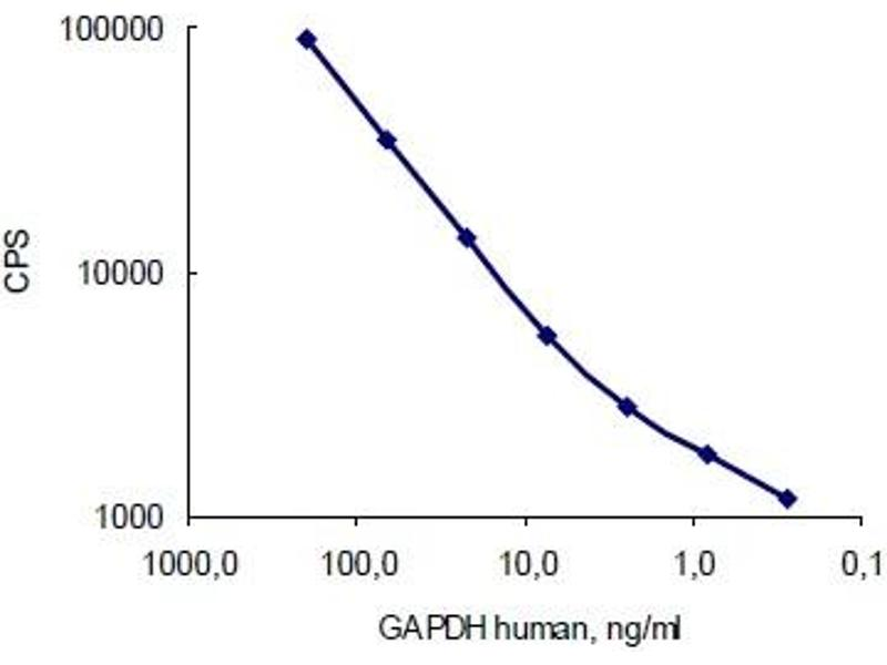 ELISA image for anti-Glyceraldehyde-3-Phosphate Dehydrogenase (GAPDH) antibody (ABIN284439)