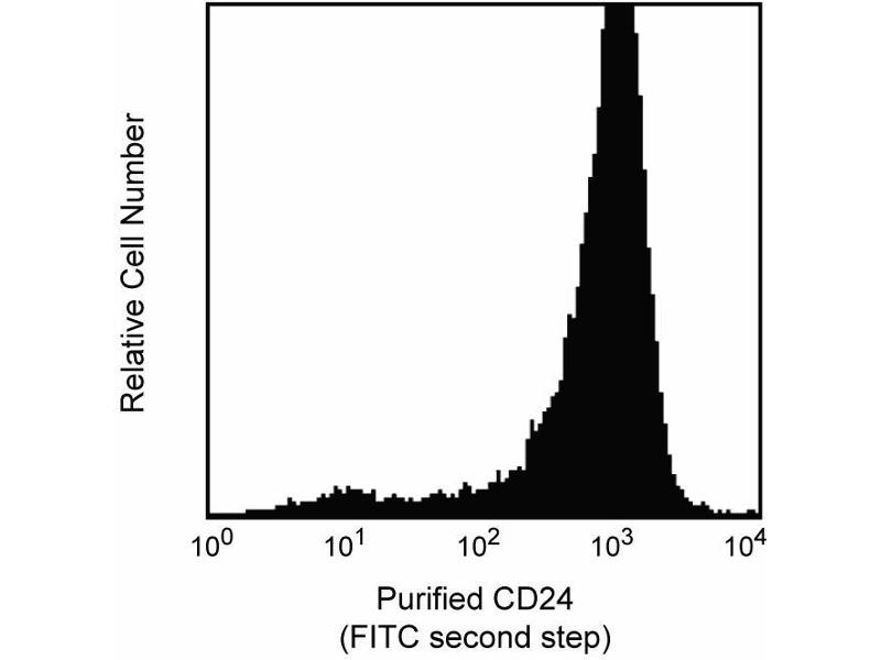 Flow Cytometry (FACS) image for anti-CD24 Molecule (CD24) antibody (ABIN967572)