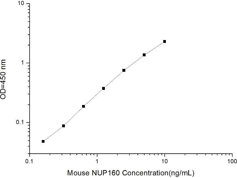 Nucleoporin 160kDa (NUP160) ELISA Kit (2)