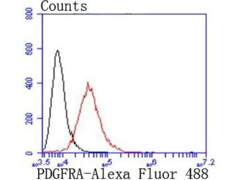 Flow Cytometry (FACS) image for anti-Platelet-Derived Growth Factor Receptor, alpha Polypeptide (PDGFRA) (N-Term) antibody (ABIN5949588)