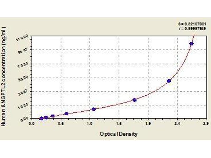 ELISA image for Angiopoietin-Like 2 (ANGPTL2) ELISA Kit (ABIN2646370)