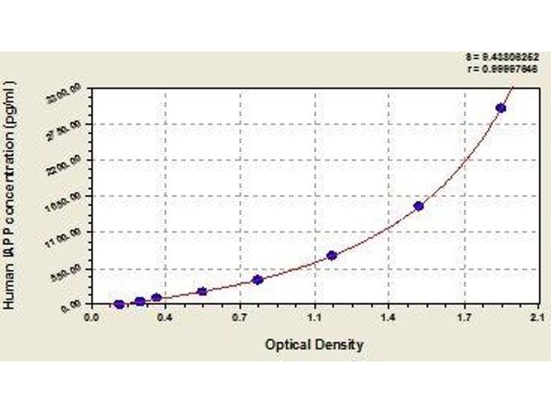 Islet Amyloid Polypeptide (IAPP) ELISA Kit