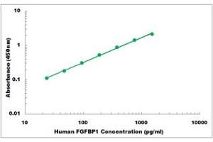 Image no. 1 for Fibroblast Growth Factor Binding Protein 1 (FGFBP1) ELISA Kit (ABIN5526797)
