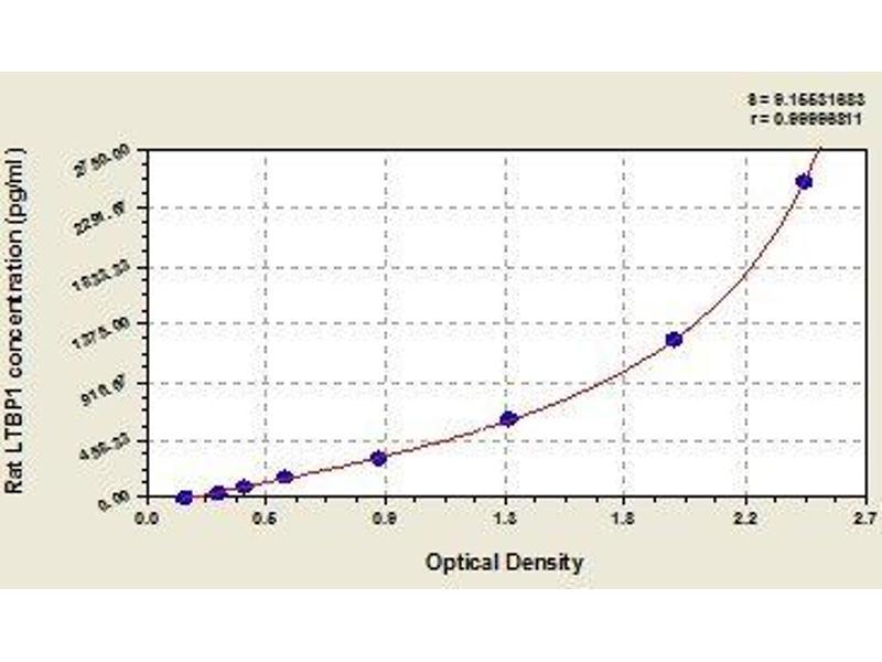 Latent Transforming Growth Factor beta Binding Protein 1 (LTBP1) ELISA Kit
