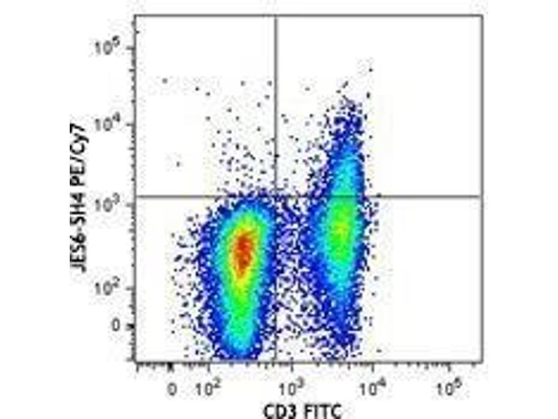 Flow Cytometry (FACS) image for anti-IL2 antibody (Interleukin 2)  (PE-Cy7) (ABIN2659370)