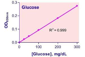 Biochemical Assay (BCA) image for Glucose Assay Kit (ABIN1000263)
