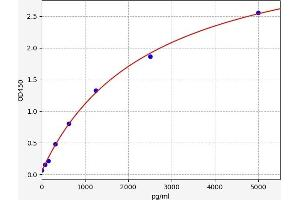 Image no. 1 for Peroxiredoxin 4 (PRDX4) ELISA Kit (ABIN6969223)