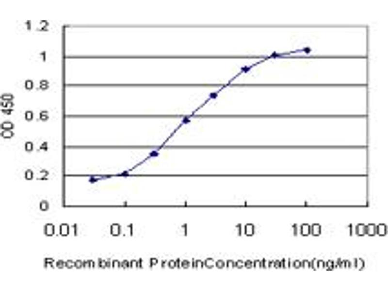 ELISA image for anti-Tax1 (Human T-Cell Leukemia Virus Type I) Binding Protein 1 (TAX1BP1) (AA 690-789), (partial) antibody (ABIN563868)