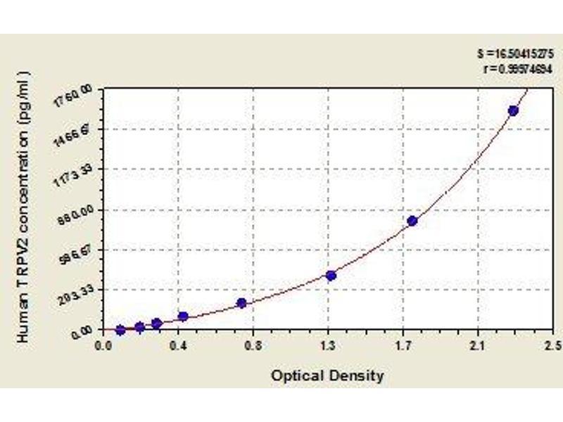 Transient Receptor Potential Cation Channel, Subfamily V, Member 2 (TRPV2) ELISA Kit