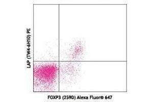 Flow Cytometry (FACS) image for anti-Phosphatidylinositol Binding clathrin Assembly Protein (PICALM) antibody (ABIN2665221)