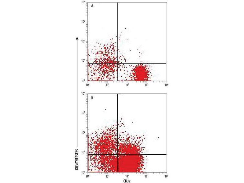Flow Cytometry (FACS) image for anti-Tumor Necrosis Factor Receptor Superfamily, Member 25 (TNFRSF25) (AA 25-201), (Isoform 1) antibody (ABIN4900568)