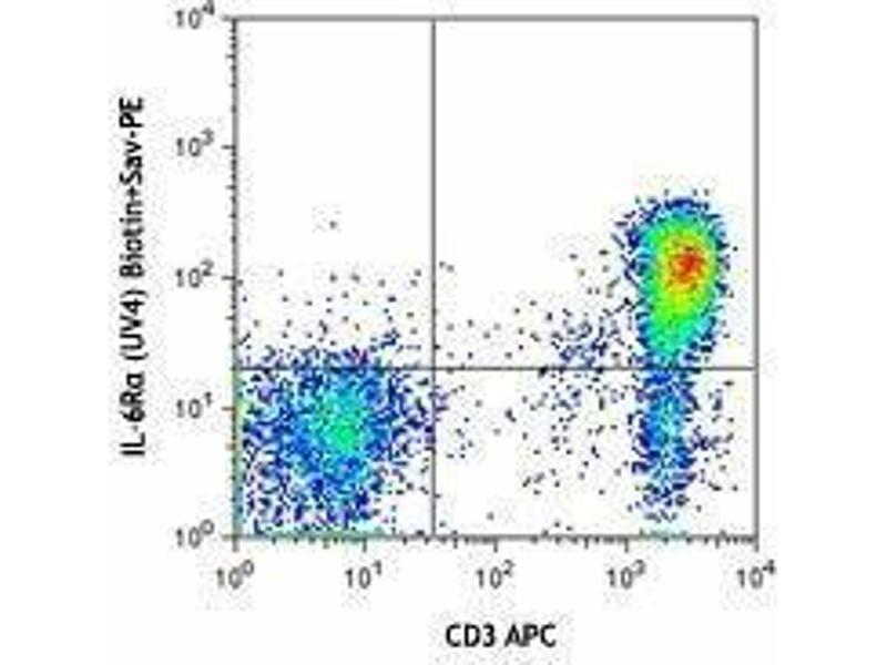 Flow Cytometry (FACS) image for anti-IL-6 Receptor antibody (Interleukin-6 Receptor)  (Biotin) (ABIN2660807)
