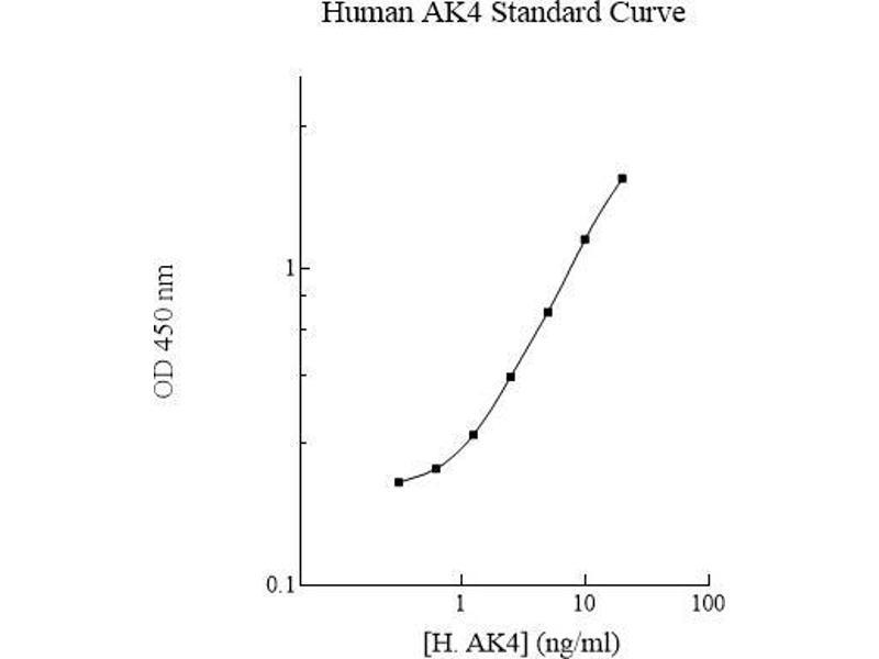 Adenylate Kinase 4 (AK4) ELISA Kit
