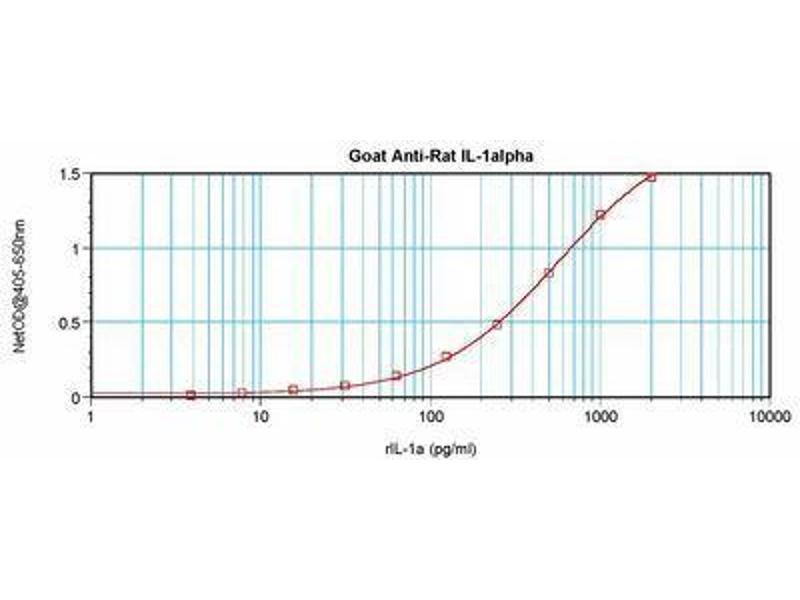 image for anti-Interleukin 1 alpha (IL1A) antibody (ABIN465407)