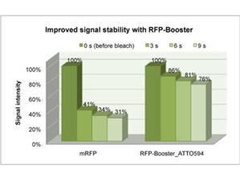 Image no. 3 for RFP-Booster (Atto 594) (ABIN1082216)