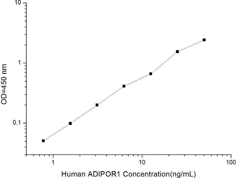 Adiponectin Receptor 1 (ADIPOR1) ELISA Kit (2)
