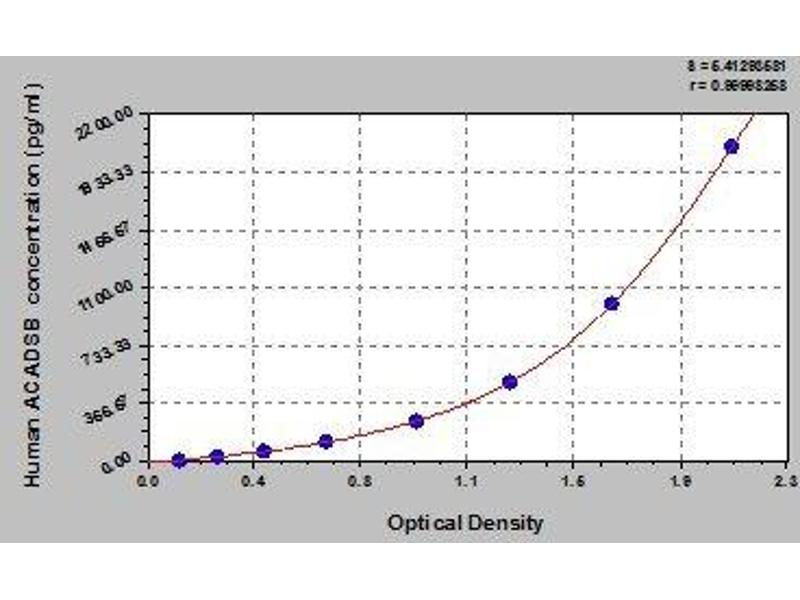 Acyl-CoA Dehydrogenase, Short/branched Chain (ACADSB) ELISA Kit