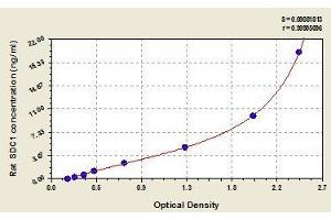 Image no. 1 for Syndecan 1 (SDC1) ELISA Kit (ABIN858389)