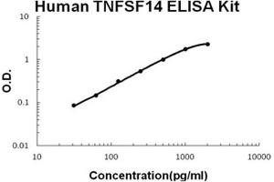 Image no. 1 for Tumor Necrosis Factor (Ligand) Superfamily, Member 14 (TNFSF14) ELISA Kit (ABIN1672886)