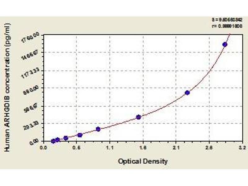 rho GDP Dissociation Inhibitor (GDI) beta (ARHGDIB) ELISA Kit