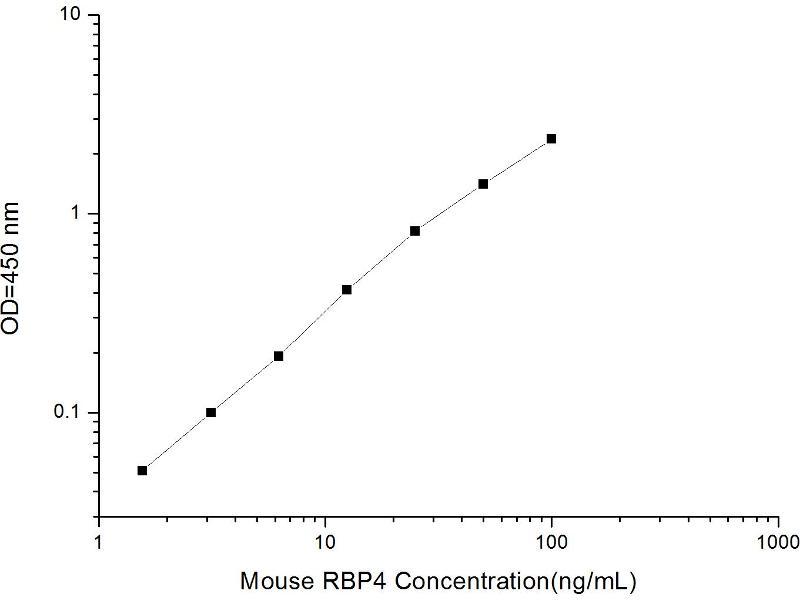 Retinol Binding Protein 4, Plasma (RBP4) ELISA Kit (2)