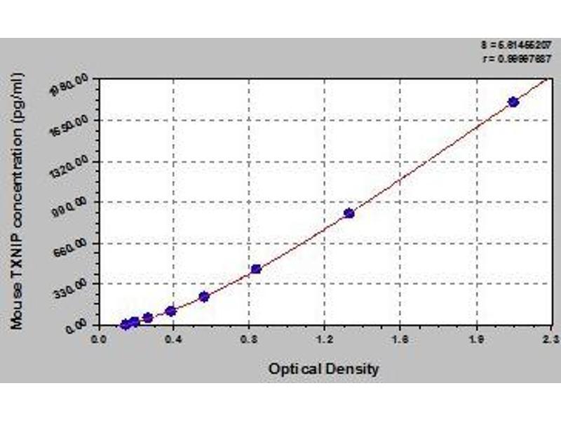 Thioredoxin Interacting Protein (TXNIP) ELISA Kit