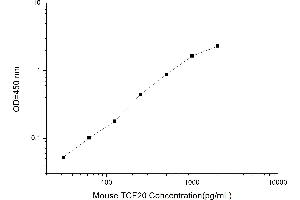 Image no. 1 for Transcription Factor 20 (TCF20) ELISA Kit (ABIN1117359)
