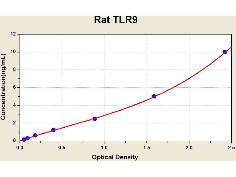 Toll-Like Receptor 9 (TLR9) ELISA Kit