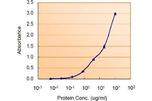 ELISA image for anti-MYD88 antibody (Myeloid Differentiation Primary Response Gene (88)) (ABIN2444515)