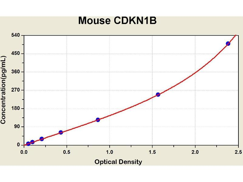 Cyclin-Dependent Kinase Inhibitor 1B (p27, Kip1) (CDKN1B) ELISA Kit