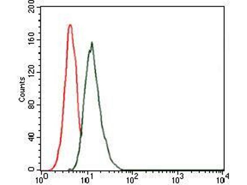 Flow Cytometry (FACS) image for anti-Thrombopoietin (THPO) antibody (ABIN969571)