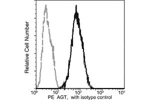 Flow Cytometry (FACS) image for anti-AGT antibody (Angiotensinogen (serpin Peptidase Inhibitor, Clade A, Member 8)) (AA 1-485) (PE) (ABIN1997924)