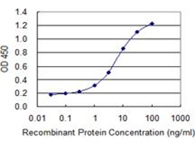 ELISA image for anti-Microtubule-Associated Protein 4 (MAP4) (AA 1-99), (full length) antibody (ABIN948105)