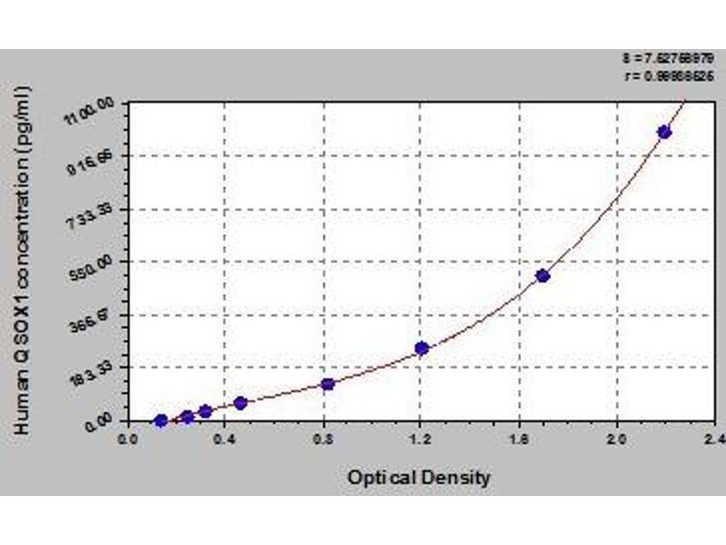 Quiescin Q6 Sulfhydryl Oxidase 1 (QSOX1) ELISA Kit