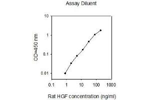 ELISA image for Hepatocyte Growth Factor (Hepapoietin A, Scatter Factor) (HGF) ELISA Kit (ABIN2748164)