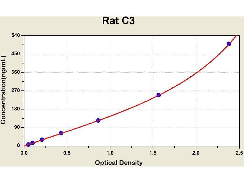 Complement Component 3 (C3) ELISA Kit
