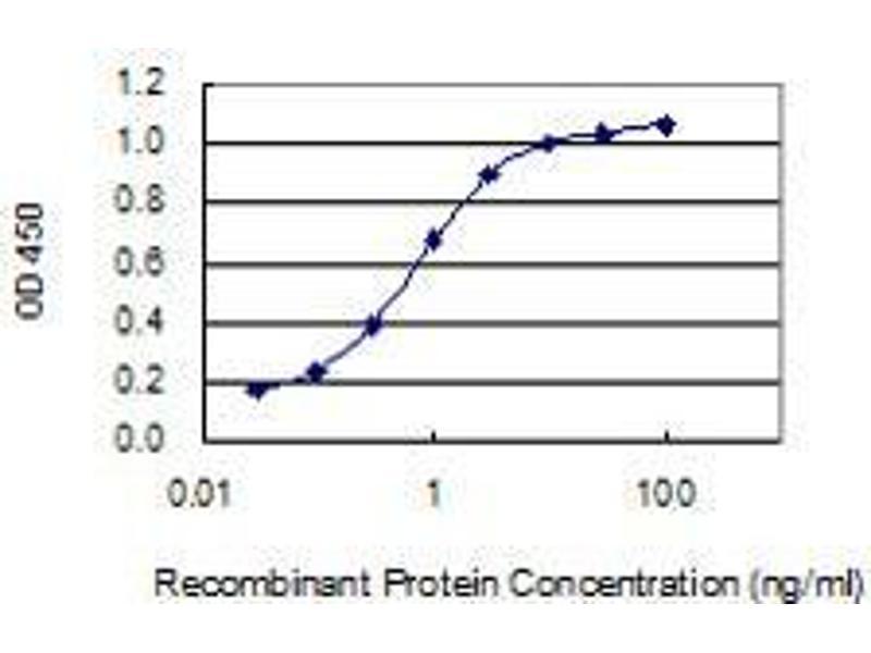 ELISA image for anti-CD302 Molecule (CD302) (AA 1-170), (full length) antibody (ABIN2565422)