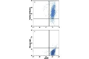 Flow Cytometry (FACS) image for anti-GPBAR1 antibody (G Protein-Coupled Bile Acid Receptor 1) (AA 1-330) (PE) (ABIN4895383)