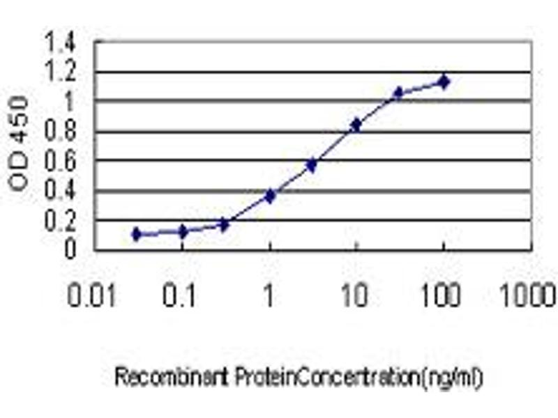 ELISA image for anti-Cyclin-Dependent Kinase Inhibitor 1A (p21, Cip1) (CDKN1A) (AA 65-164), (partial) antibody (ABIN560309)