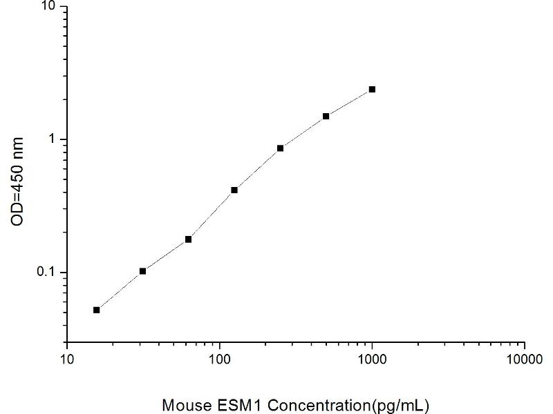 Endothelial Cell-Specific Molecule 1 (ESM1) ELISA Kit (2)